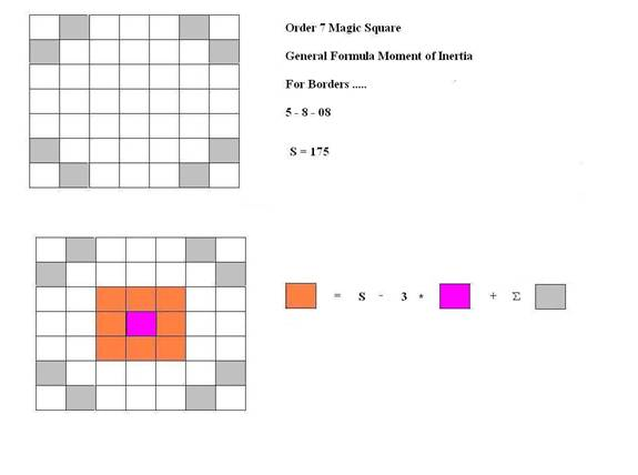 Finding the moment of inertia for the magic square